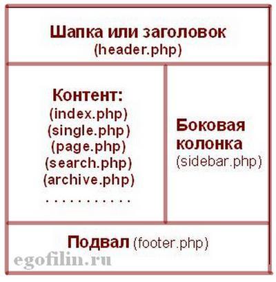 шаблоны темы wordpress