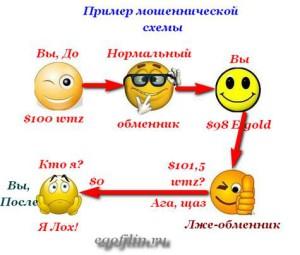обмен валюты обман